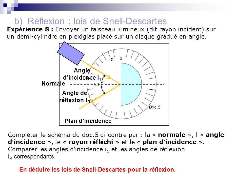 b) Réflexion ; lois de Snell-Descartes Exp é rience 8 : Envoyer un faisceau lumineux (dit rayon incident) sur un demi-cylindre en plexiglas plac é sur
