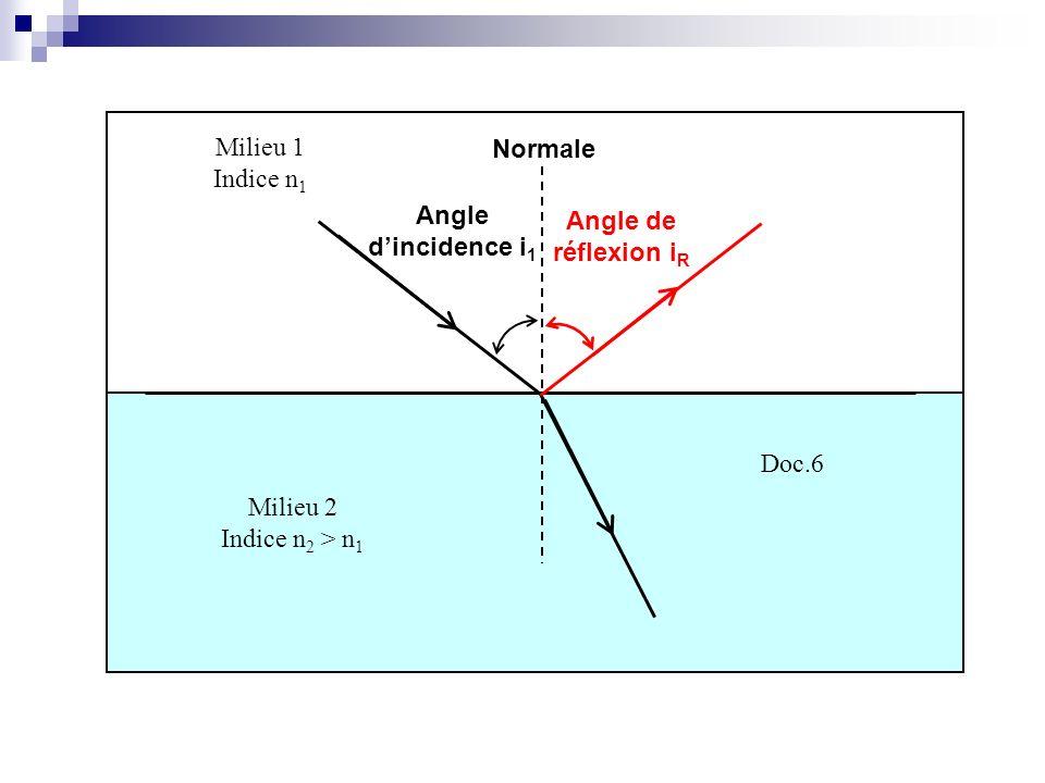 Milieu 2 Indice n 2 > n 1 Milieu 1 Indice n 1 Doc.6 Angle dincidence i 1 Normale Angle de réflexion i R