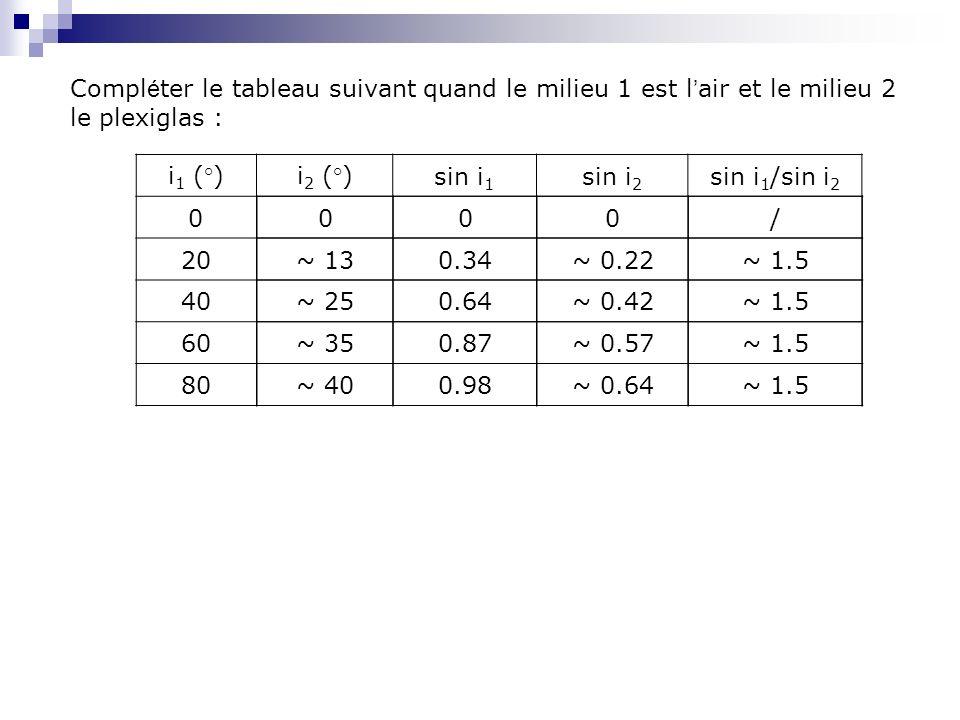 i 1 (°)i 2 (°)sin i 1 sin i 2 sin i 1 /sin i 2 0 20 40 60 80 Compl é ter le tableau suivant quand le milieu 1 est l air et le milieu 2 le plexiglas :