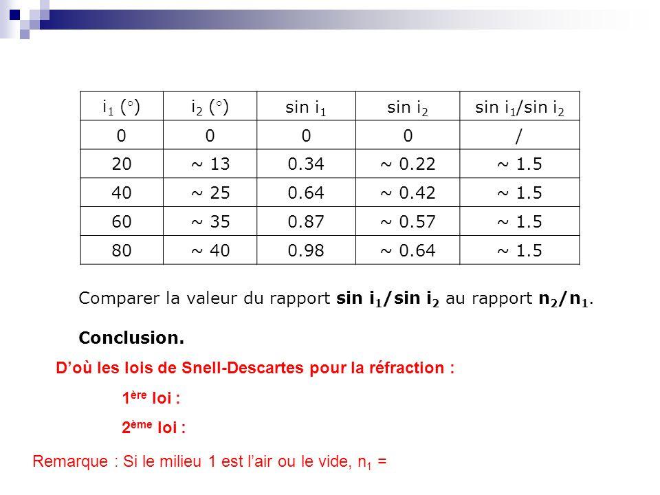 i 1 (°)i 2 (°)sin i 1 sin i 2 sin i 1 /sin i 2 0000/ 20~ 130.34~ 0.22~ 1.5 40~ 250.64~ 0.42~ 1.5 60~ 350.87~ 0.57~ 1.5 80~ 400.98~ 0.64~ 1.5 Comparer