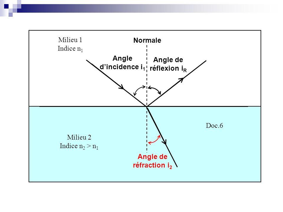 Milieu 2 Indice n 2 > n 1 Milieu 1 Indice n 1 Doc.6 Angle dincidence i 1 Normale Angle de réflexion i R Angle de réfraction i 2
