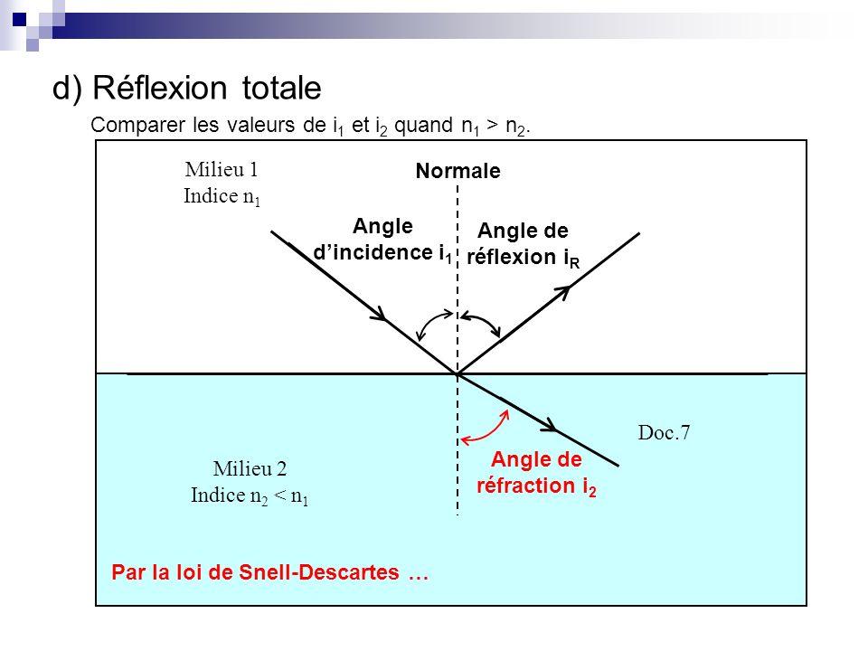 d) Réflexion totale Comparer les valeurs de i 1 et i 2 quand n 1 > n 2. Milieu 2 Indice n 2 < n 1 Milieu 1 Indice n 1 Doc.7 Angle dincidence i 1 Norma