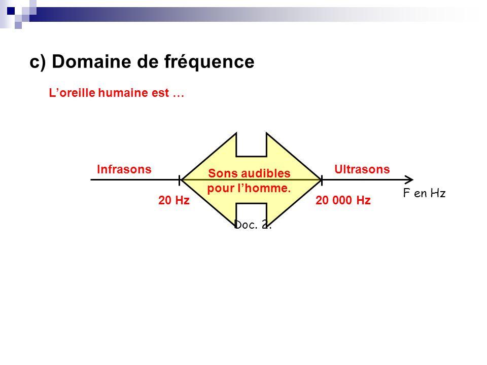c) Domaine de fréquence Loreille humaine est … F en Hz Doc. 2. 20 Hz20 000 Hz Sons audibles pour lhomme. Infrasons Ultrasons