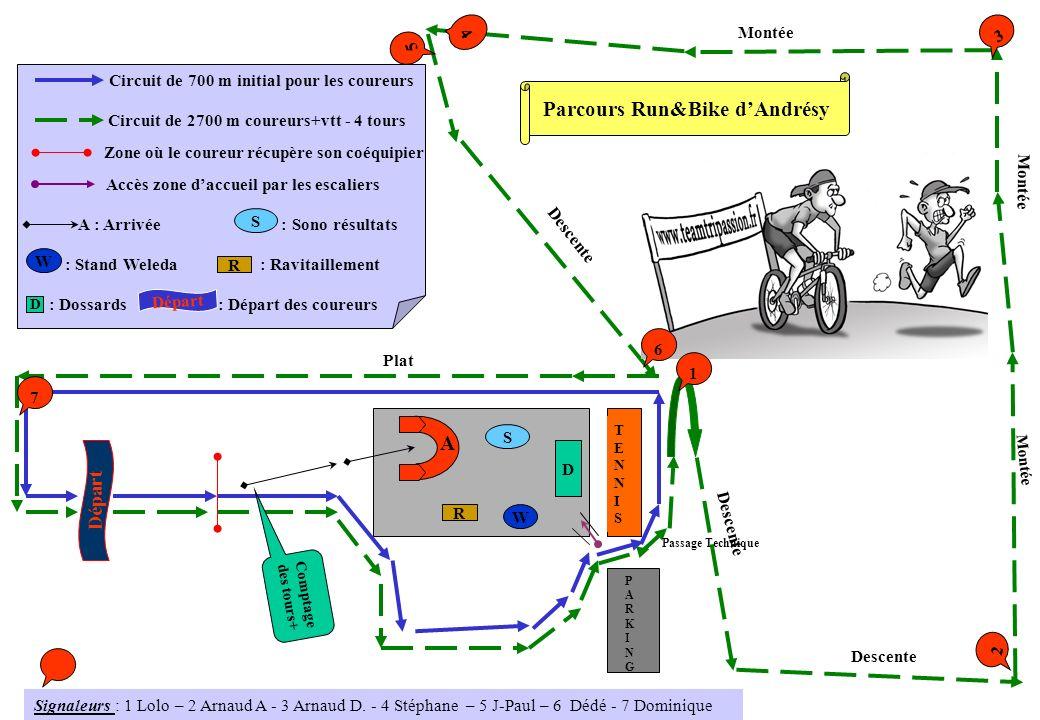 Circuit de 700 m initial pour les coureurs Circuit de 2700 m coureurs+vtt - 4 tours Zone où le coureur récupère son coéquipier TENNISTENNIS PARKINGPARKING A D S W R Accès zone daccueil par les escaliers A : Arrivée : Sono résultats : Stand Weleda : Ravitaillement S W R : Départ des coureurs Parcours Run&Bike dAndrésy Descente Montée Descente Plat Passage Technique D : Dossards Départ 3 2 1 4 6 7 5 Comptage des tours+ Signaleurs : 1 Lolo – 2 Arnaud A - 3 Arnaud D.