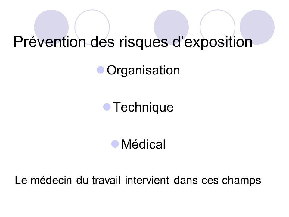 Prévention des risques dexposition Organisation Technique Médical Le médecin du travail intervient dans ces champs