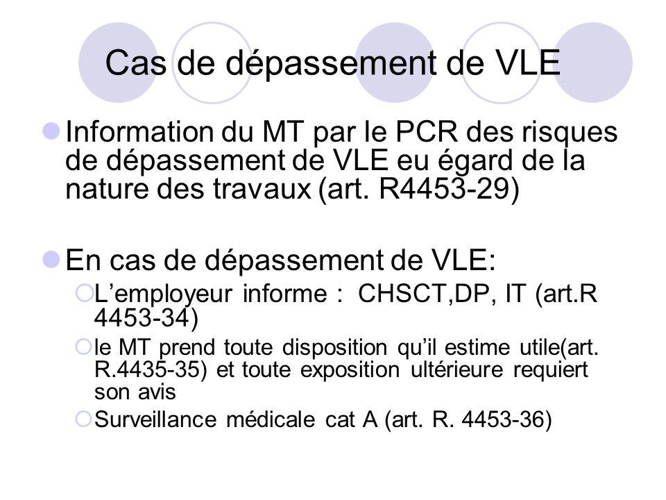 Cas de dépassement de VLE Information du MT par le PCR des risques de dépassement de VLE eu égard de la nature des travaux (art. R4453-29) En cas de d