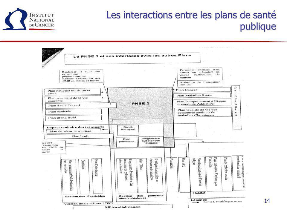 14 Les interactions entre les plans de santé publique