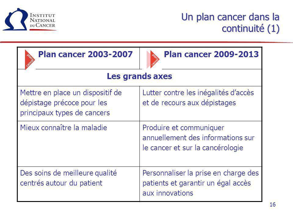 16 Un plan cancer dans la continuité (1) Plan cancer 2003-2007 Plan cancer 2009-2013 Les grands axes Mettre en place un dispositif de dépistage précoc