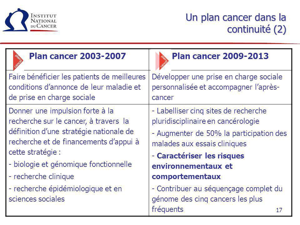 17 Un plan cancer dans la continuité (2) Plan cancer 2003-2007 Plan cancer 2009-2013 Faire bénéficier les patients de meilleures conditions dannonce d