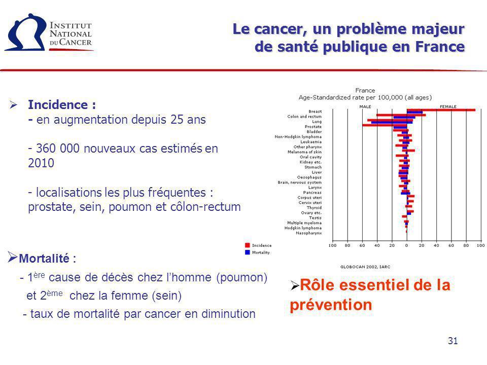 31 Le cancer, un problème majeur de santé publique en France Incidence : - en augmentation depuis 25 ans - 360 000 nouveaux cas estimés en 2010 - loca