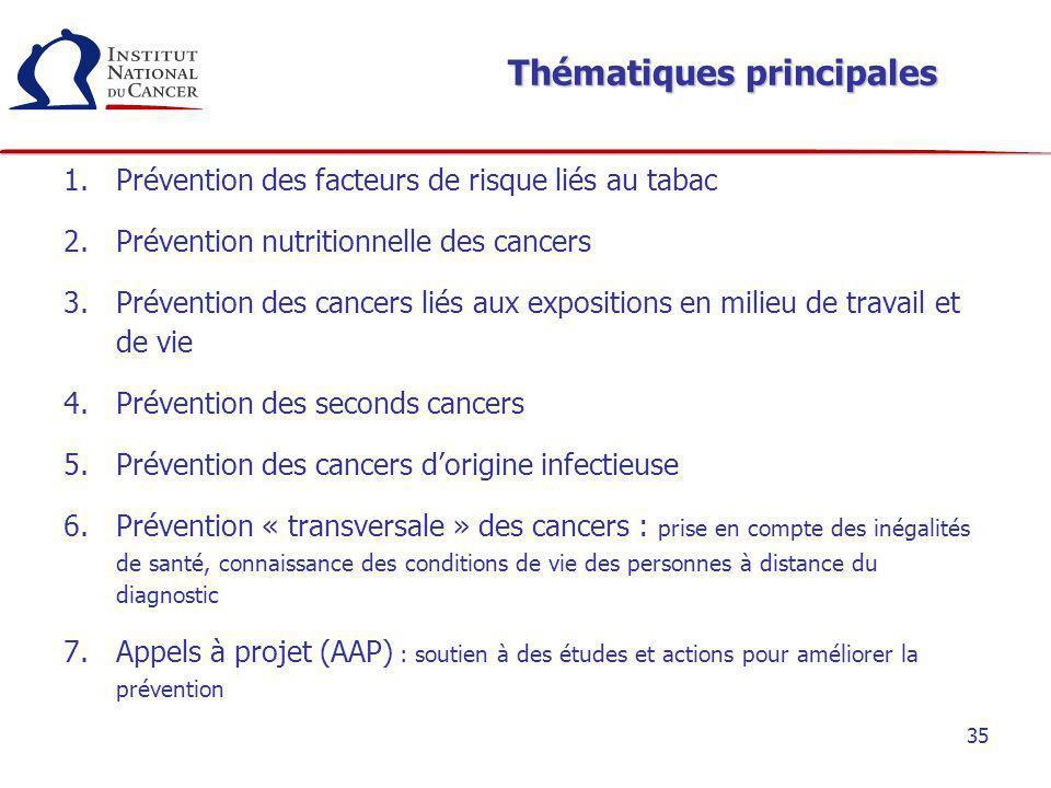 35 Thématiques principales 1.Prévention des facteurs de risque liés au tabac 2.Prévention nutritionnelle des cancers 3.Prévention des cancers liés aux