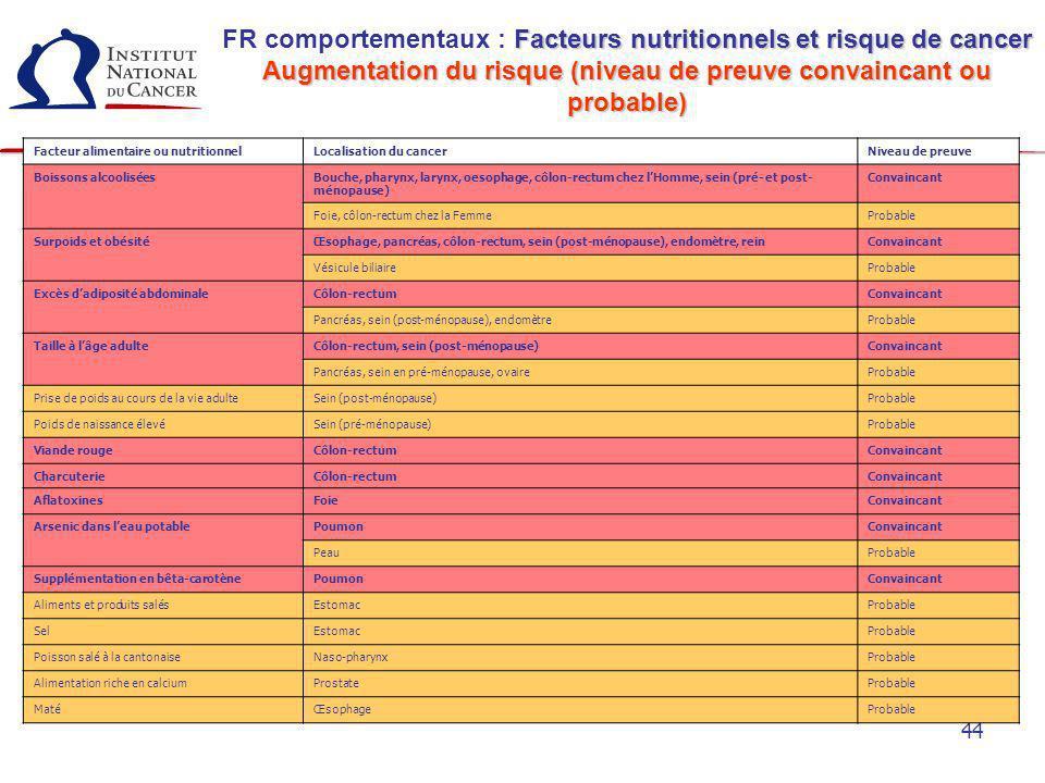 44 Facteurs nutritionnels et risque de cancer FR comportementaux : Facteurs nutritionnels et risque de cancer Augmentation du risque (niveau de preuve