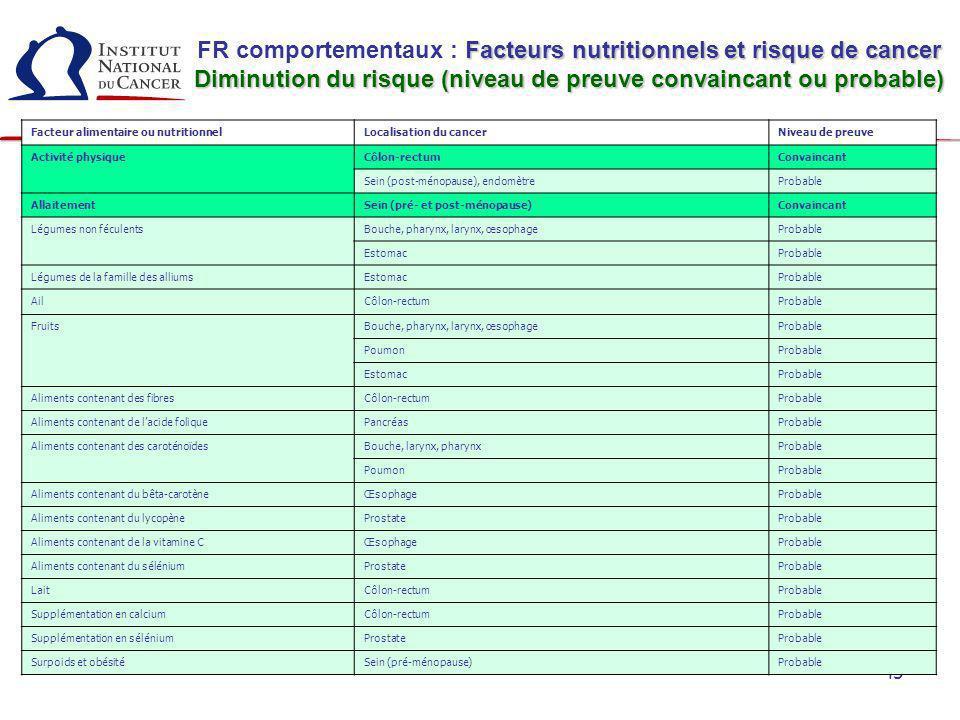 45 Facteur alimentaire ou nutritionnelLocalisation du cancerNiveau de preuve Activité physiqueCôlon-rectumConvaincant Sein (post-ménopause), endomètre