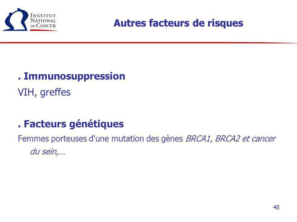 48 Autres facteurs de risques. Immunosuppression VIH, greffes. Facteurs génétiques Femmes porteuses d'une mutation des gènes BRCA1, BRCA2 et cancer du