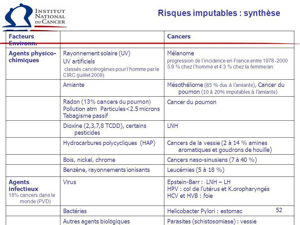 52 Risques imputables : synthèse Facteurs Environn. Cancers Agents physico- chimiques Rayonnement solaire (UV) UV artificiels classés cancérogènes pou