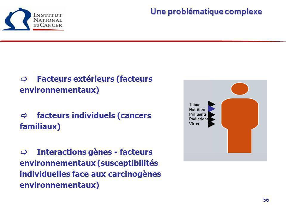 56 Facteurs extérieurs (facteurs environnementaux) facteurs individuels (cancers familiaux) Interactions gènes - facteurs environnementaux (susceptibi