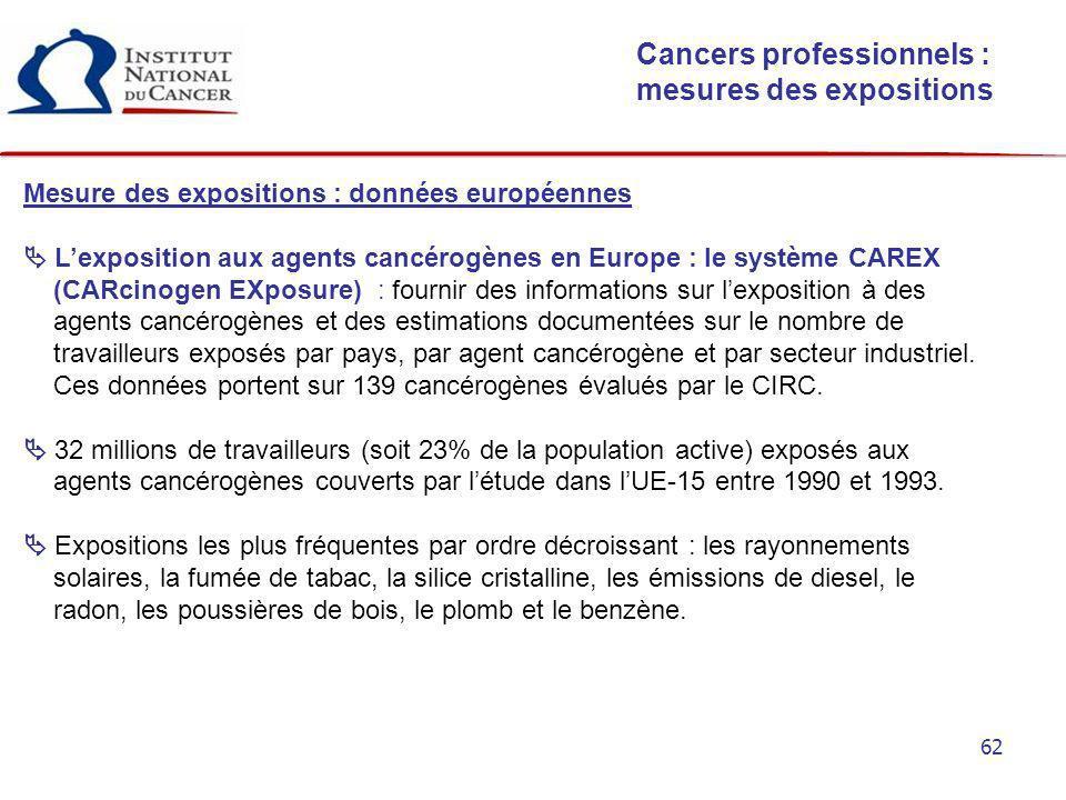 62 Cancers professionnels : mesures des expositions Mesure des expositions : données européennes Lexposition aux agents cancérogènes en Europe : le sy