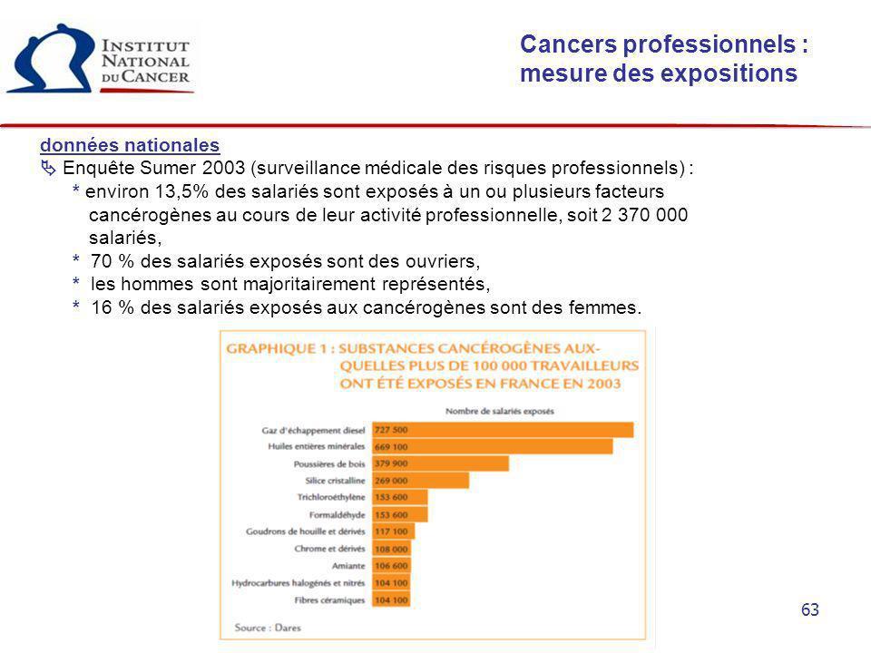 63 Cancers professionnels : mesure des expositions données nationales Enquête Sumer 2003 (surveillance médicale des risques professionnels) : * enviro