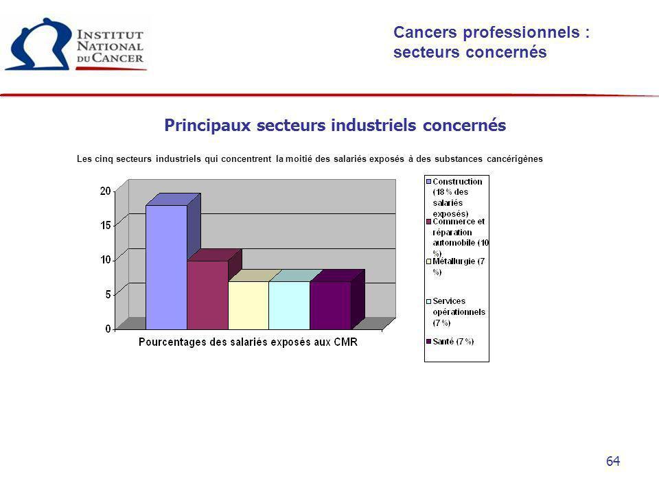 64 Principaux secteurs industriels concernés Cancers professionnels : secteurs concernés Les cinq secteurs industriels qui concentrent la moitié des s