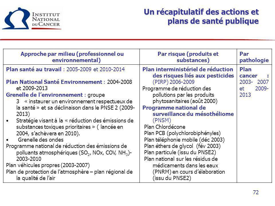 72 Un récapitulatif des actions et plans de santé publique Approche par milieu (professionnel ou environnemental) Par risque (produits et substances)