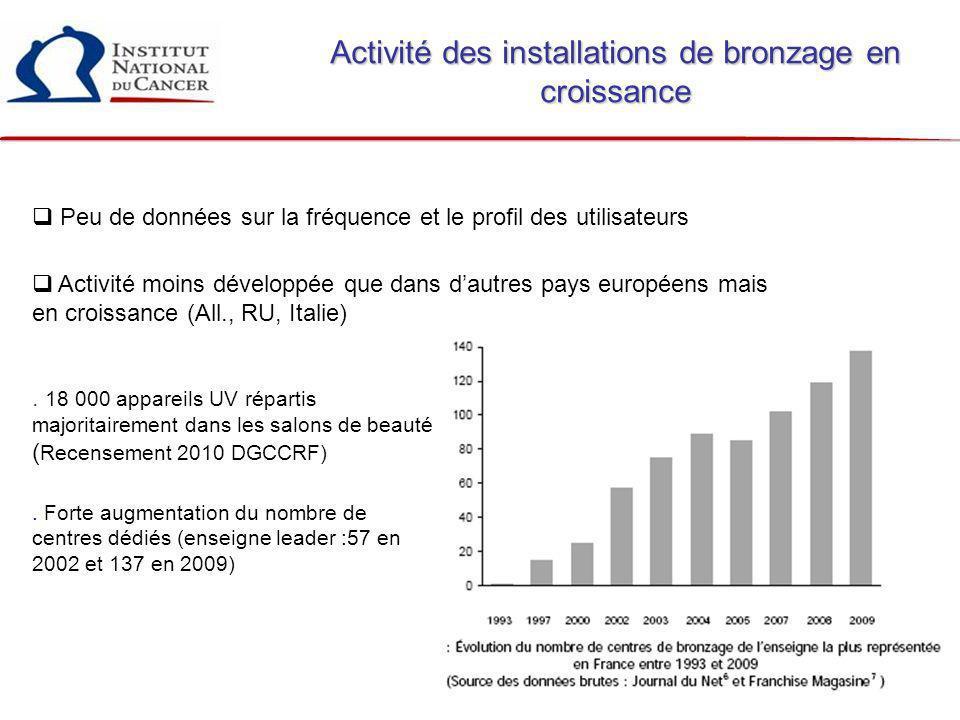 82 Activité des installations de bronzage en croissance. 18 000 appareils UV répartis majoritairement dans les salons de beauté ( Recensement 2010 DGC