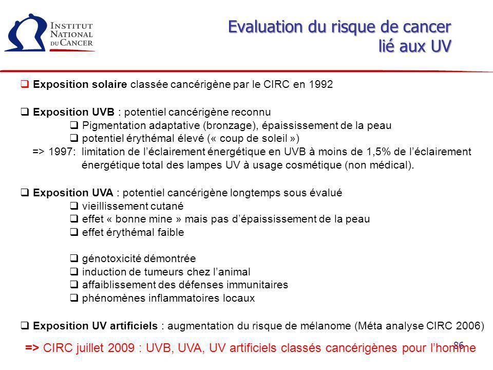 86 Evaluation du risque de cancer lié aux UV Exposition solaire classée cancérigène par le CIRC en 1992 Exposition UVB : potentiel cancérigène reconnu