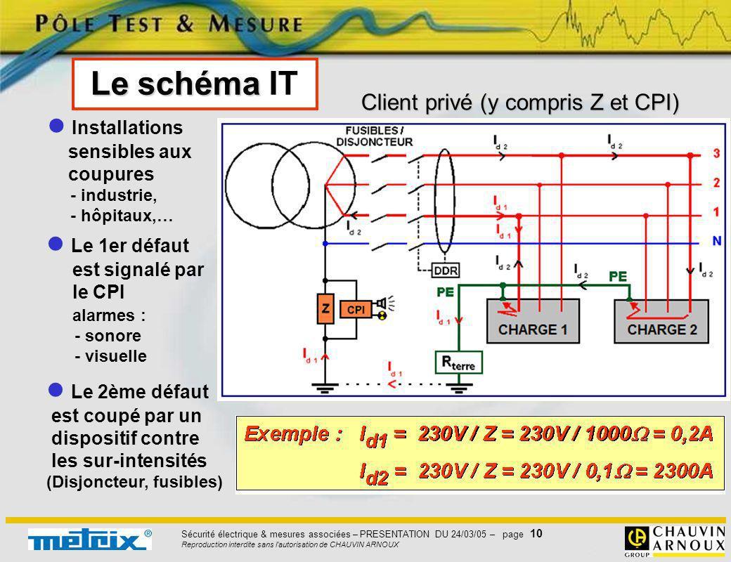 Sécurité électrique & mesures associées – PRESENTATION DU 24/03/05 – page 10 Reproduction interdite sans l'autorisation de CHAUVIN ARNOUX Le schéma Le
