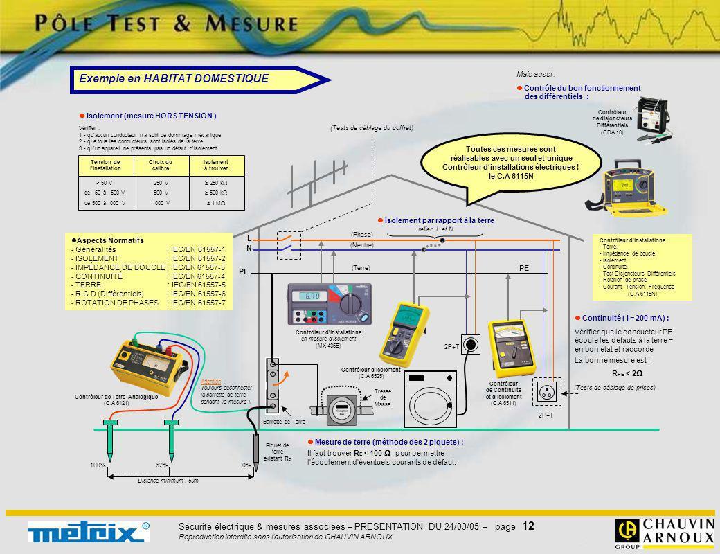 Sécurité électrique & mesures associées – PRESENTATION DU 24/03/05 – page 12 Reproduction interdite sans l'autorisation de CHAUVIN ARNOUX
