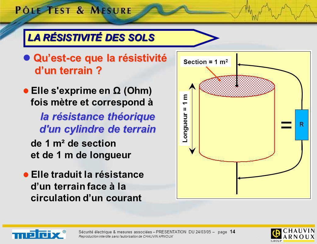 Sécurité électrique & mesures associées – PRESENTATION DU 24/03/05 – page 14 Reproduction interdite sans l'autorisation de CHAUVIN ARNOUX Quest-ce que