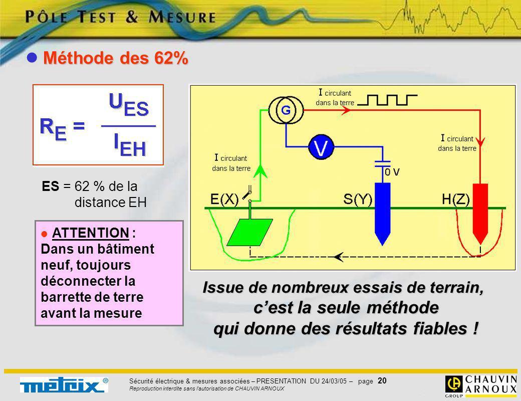 Sécurité électrique & mesures associées – PRESENTATION DU 24/03/05 – page 20 Reproduction interdite sans l'autorisation de CHAUVIN ARNOUX Méthode des