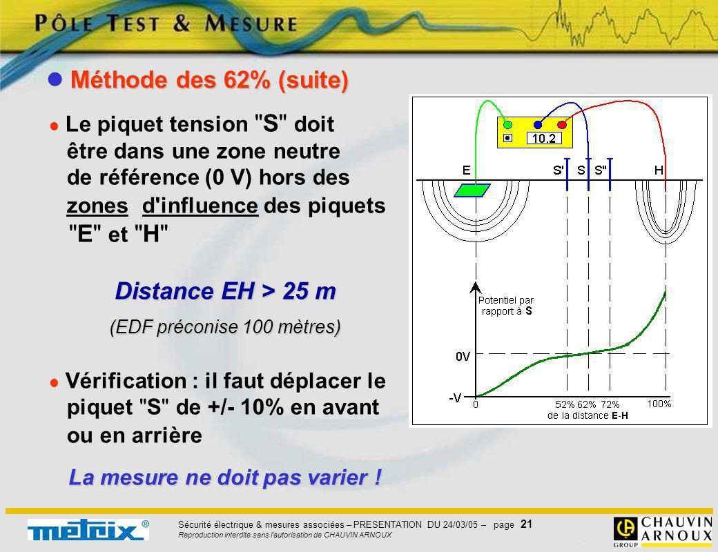 Sécurité électrique & mesures associées – PRESENTATION DU 24/03/05 – page 21 Reproduction interdite sans l'autorisation de CHAUVIN ARNOUX Le piquet te
