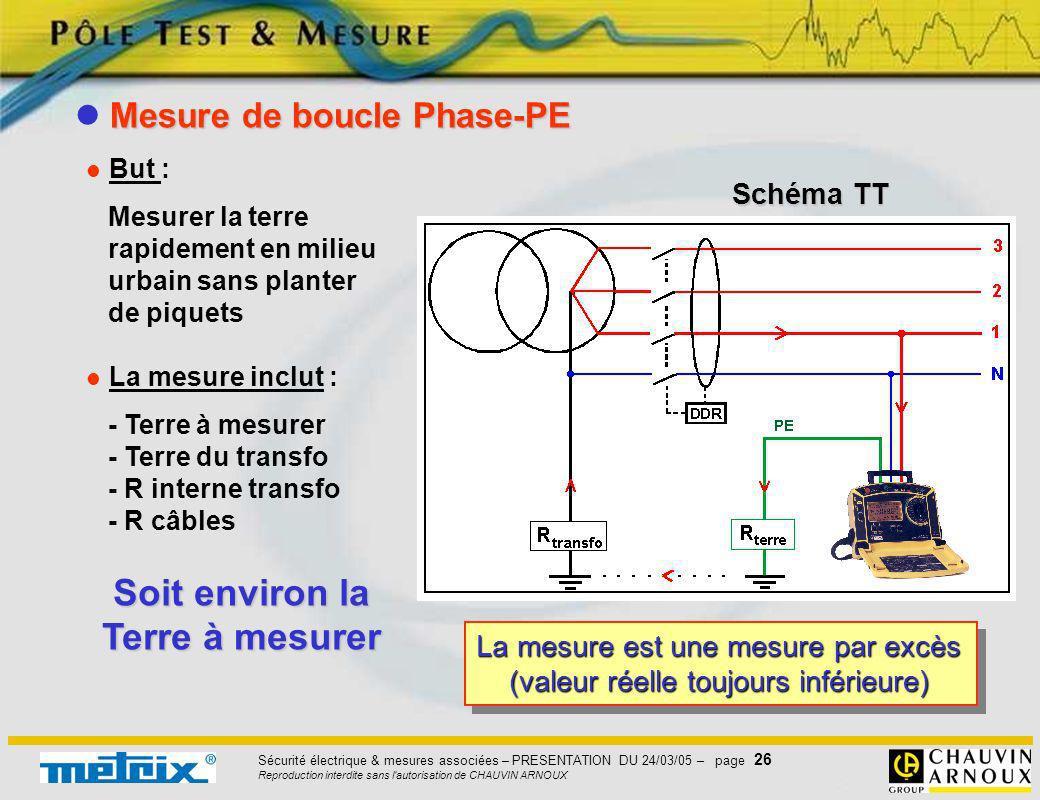 Sécurité électrique & mesures associées – PRESENTATION DU 24/03/05 – page 26 Reproduction interdite sans l'autorisation de CHAUVIN ARNOUX But : Mesure