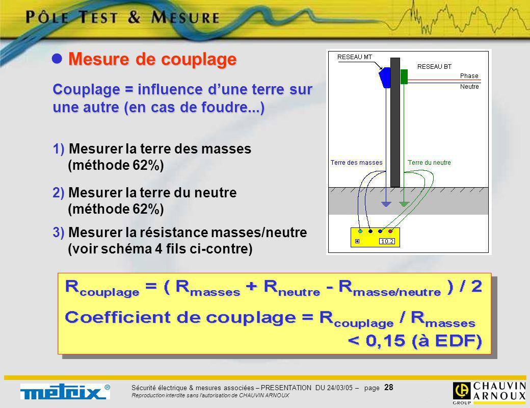 Sécurité électrique & mesures associées – PRESENTATION DU 24/03/05 – page 28 Reproduction interdite sans l'autorisation de CHAUVIN ARNOUX 1) Mesurer l
