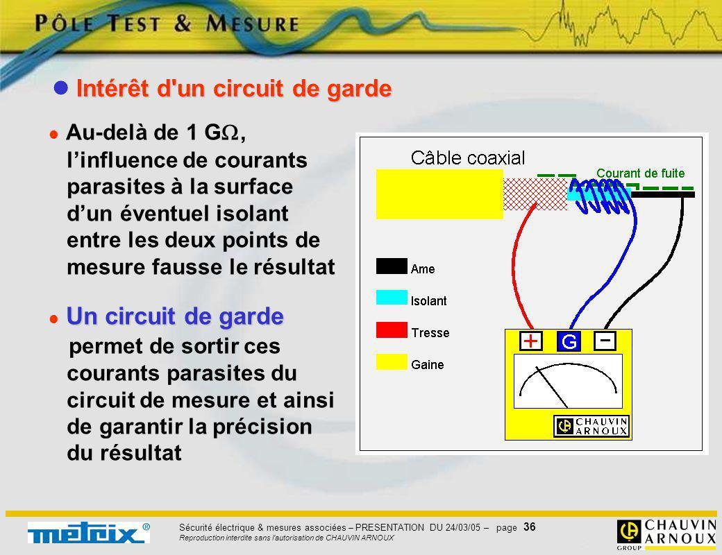 Sécurité électrique & mesures associées – PRESENTATION DU 24/03/05 – page 36 Reproduction interdite sans l'autorisation de CHAUVIN ARNOUX Au-delà de 1