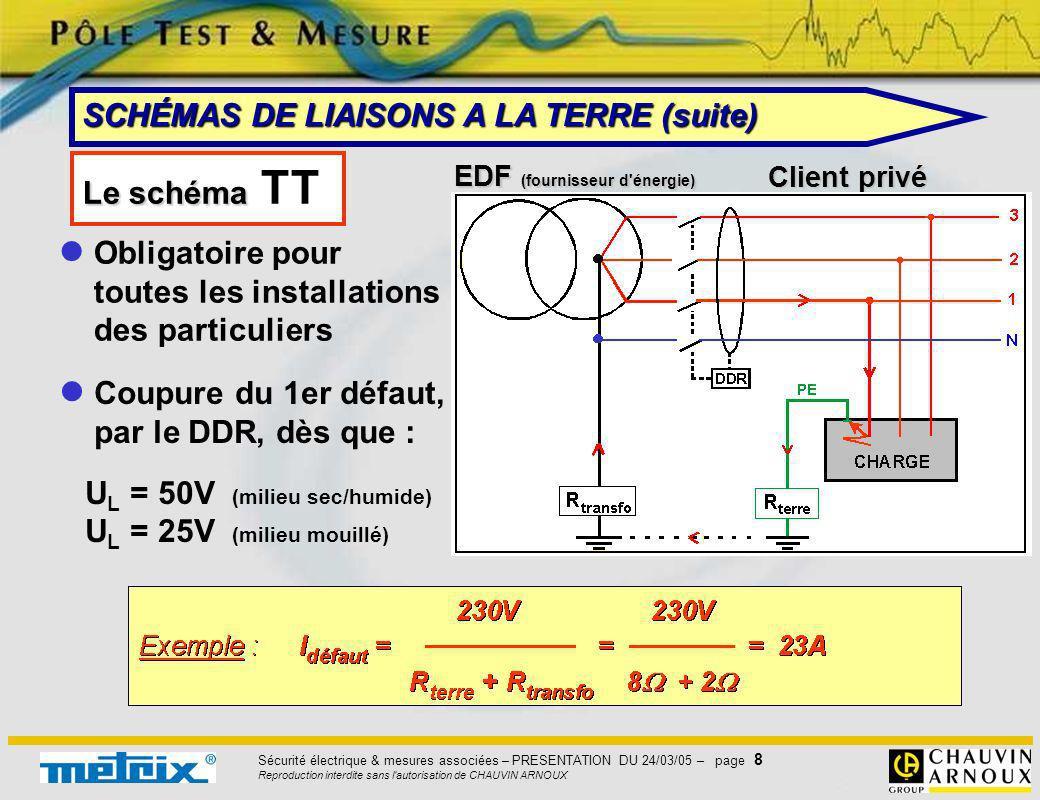 Sécurité électrique & mesures associées – PRESENTATION DU 24/03/05 – page 9 Reproduction interdite sans l autorisation de CHAUVIN ARNOUX Les schémas TN-C et TN-S Client privé Installations tertiaires ou industrielles Coupure du 1er défaut, par un dispositif contre les sur-intensités (fusibles ou disjoncteur) Un schéma TN-S en aval permet dutiliser des DDR