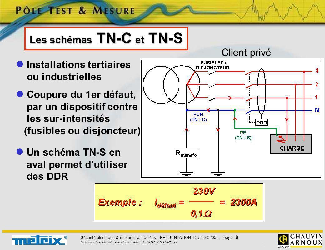 Sécurité électrique & mesures associées – PRESENTATION DU 24/03/05 – page 9 Reproduction interdite sans l'autorisation de CHAUVIN ARNOUX Les schémas T