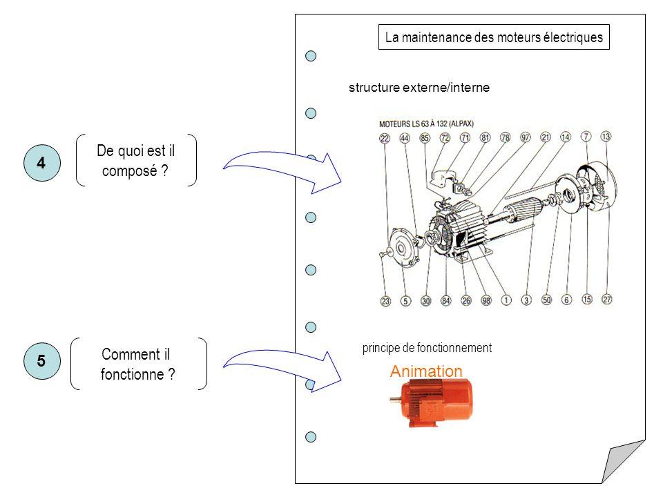 De quoi est il composé ? structure externe/interne La maintenance des moteurs électriques principe de fonctionnement Comment il fonctionne ? Animation