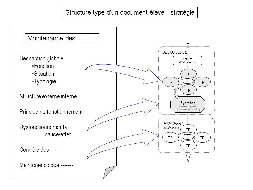 Description globale Fonction Situation Typologie Structure externe interne Principe de fonctionnement Dysfonctionnements cause/effet Contrôle des ----