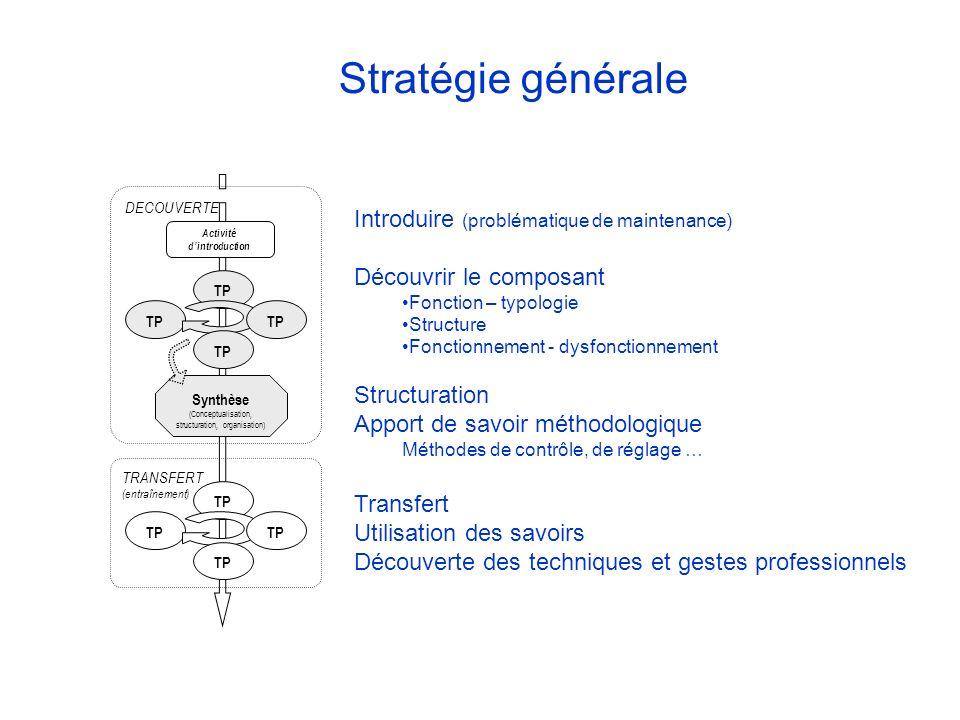 Activité dintroduction DECOUVERTE TP Synthèse (Conceptualisation, structuration, organisation) TP TRANSFERT (entraînement) Introduire (problématique d