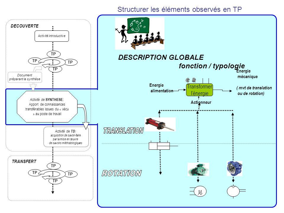 Transformer lénergie Actionneur M DESCRIPTION GLOBALE fonction / typologie Energie alimentation Energie mécanique ( mvt de translation ou de rotation)