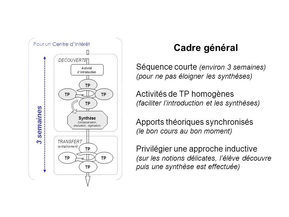 Centre dIntérêt Pour un Centre dIntérêt Activité dintroduction DECOUVERTE TP Synthèse (Conceptualisation, structuration, organisation) TP TRANSFERT (e