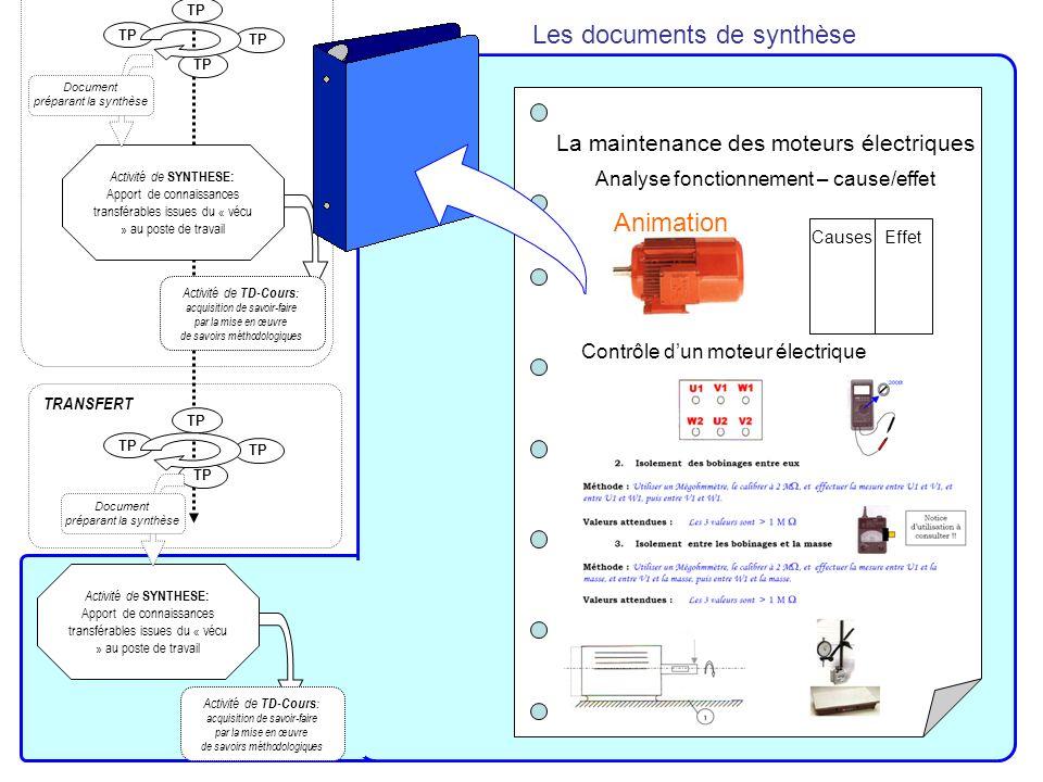 Activité de SYNTHESE: Apport de connaissances transférables issues du « vécu » au poste de travail TP Document préparant la synthèse TP Activité intro