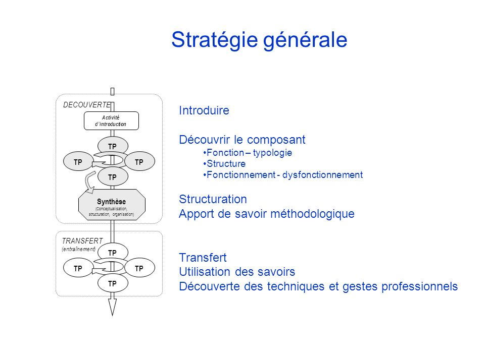 Activité dintroduction DECOUVERTE TP Synthèse (Conceptualisation, structuration, organisation) TP TRANSFERT (entraînement) Introduire Découvrir le com