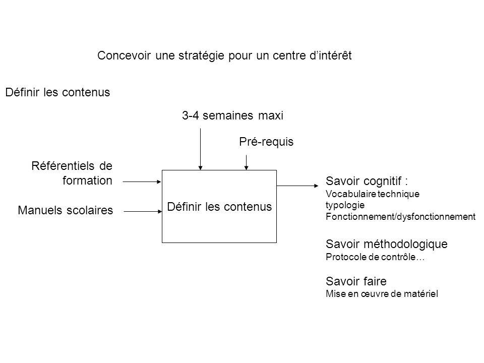 Concevoir une stratégie pour un centre dintérêt Définir les contenus 3-4 semaines maxi Savoir cognitif : Vocabulaire technique typologie Fonctionnemen