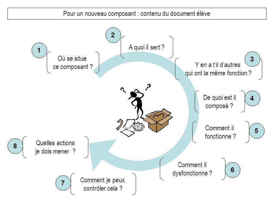 Pour un nouveau composant : contenu du document élève Où se situe ce composant ? A quoi il sert ? Y en a til dautres qui ont la même fonction ? Commen