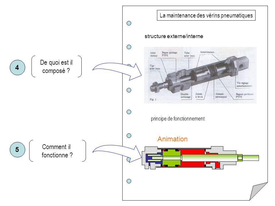 De quoi est il composé ? structure externe/interne La maintenance des vérins pneumatiques principe de fonctionnement Comment il fonctionne ? Animation