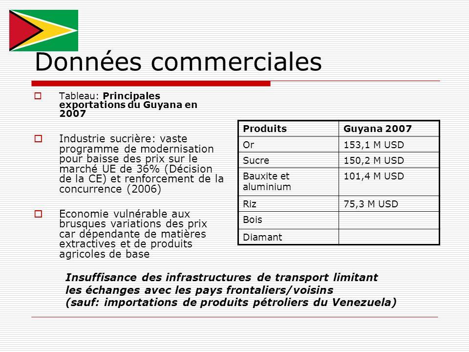 Données commerciales Tableau: Principales exportations du Guyana en 2007 Industrie sucrière: vaste programme de modernisation pour baisse des prix sur