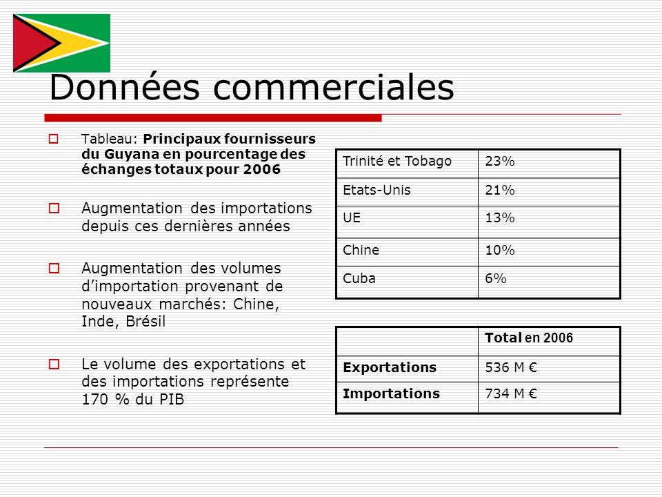 Données commerciales Tableau: Principaux fournisseurs du Guyana en pourcentage des échanges totaux pour 2006 Augmentation des importations depuis ces