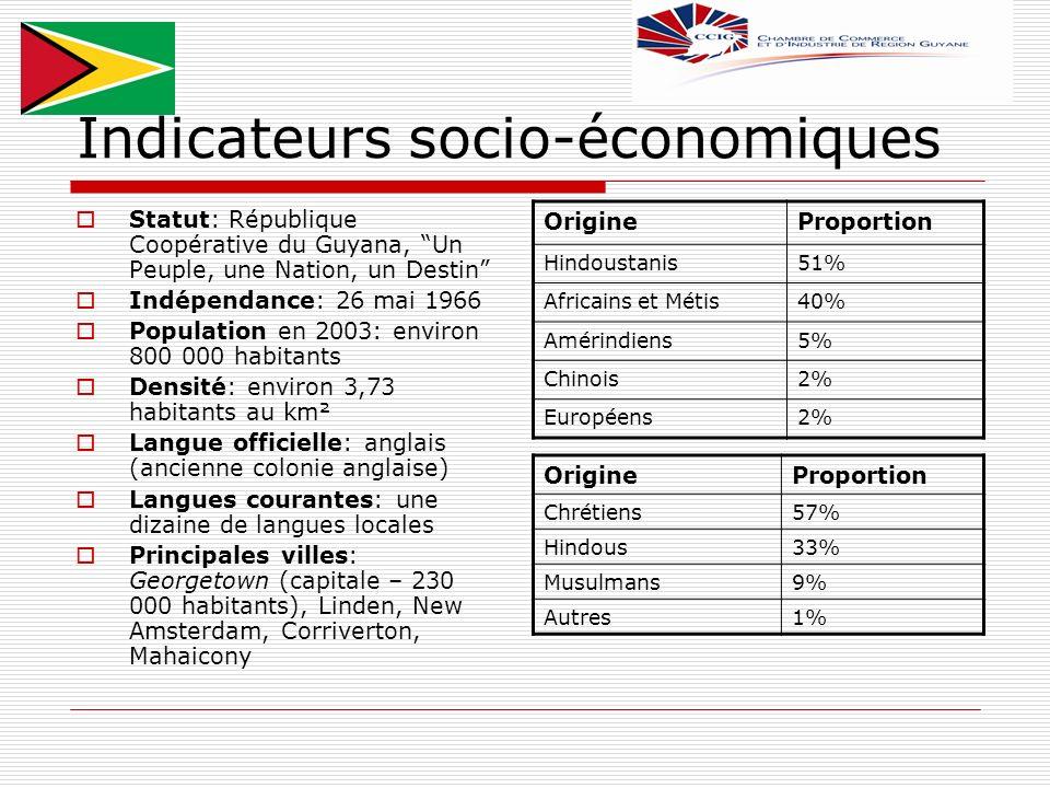 Indicateurs socio-économiques Statut: République Coopérative du Guyana, Un Peuple, une Nation, un Destin Indépendance: 26 mai 1966 Population en 2003: