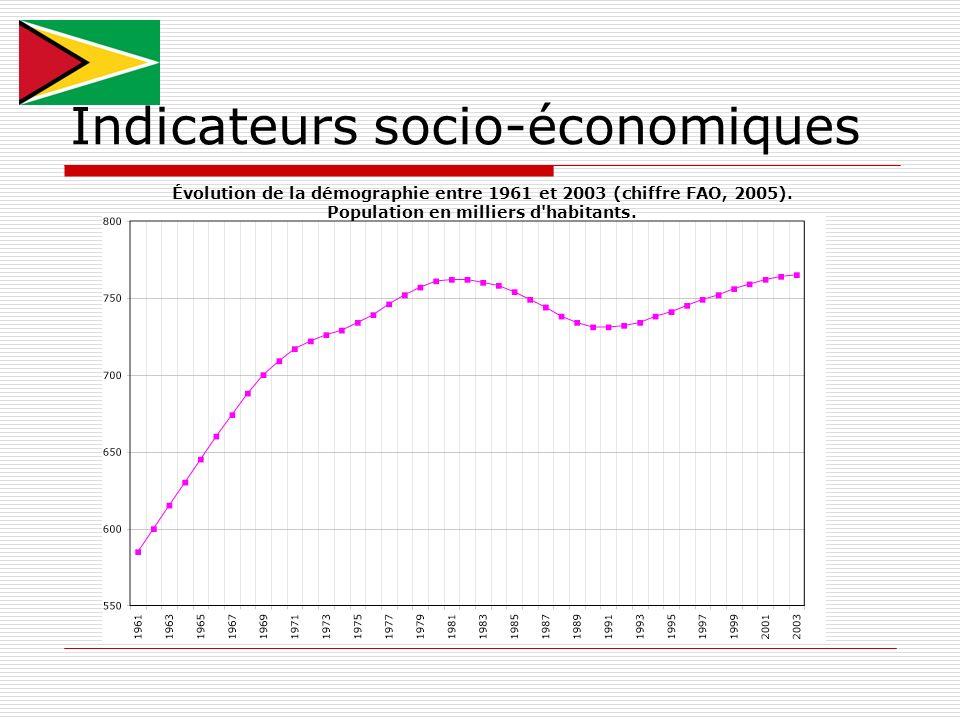 Indicateurs socio-économiques Évolution de la démographie entre 1961 et 2003 (chiffre FAO, 2005). Population en milliers d'habitants.